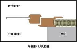 Boschat-laveix-Schéma pose en applique